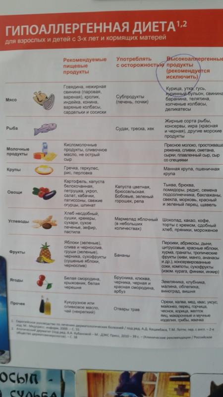 Меню Строгой Диеты Кормящей. Безопасное и эффективное похудение: диета для кормящих мам