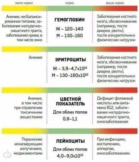 Расшифровка анализа крови!