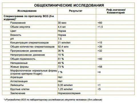 spermogramma-chto-eto-lechenie-v-mukachevo-ukraina