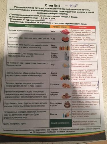 Диета Стол Номер 15 Рецепты.